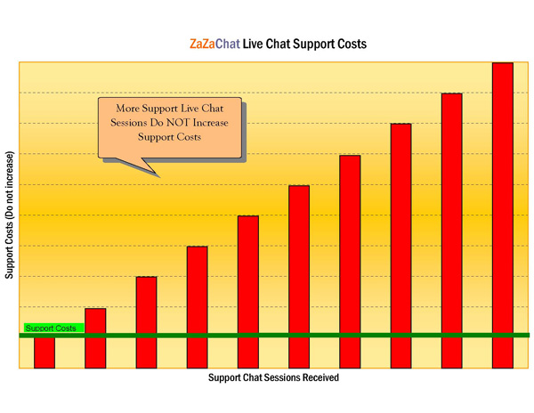 Live Chat Assistance support costs